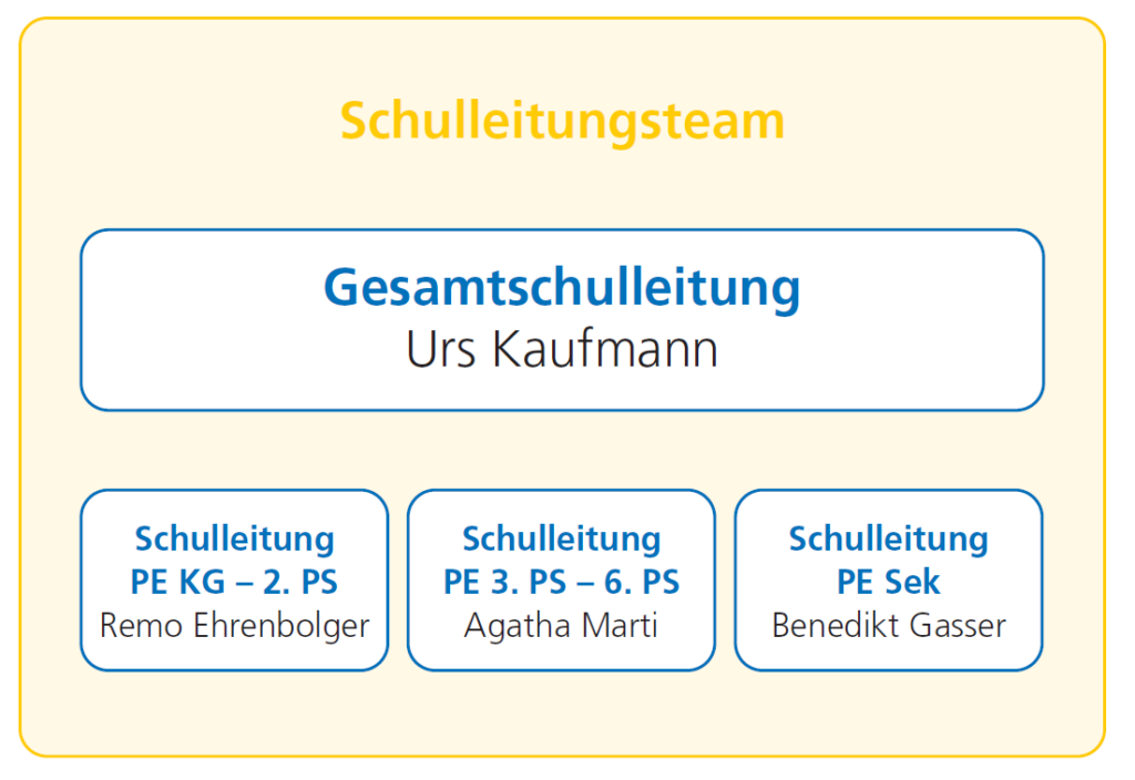 Schulleitungsteam